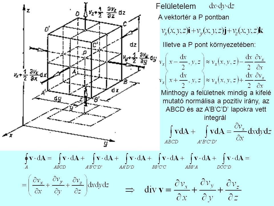Felületelem A vektortér a P pontban Illetve a P pont környezetében: