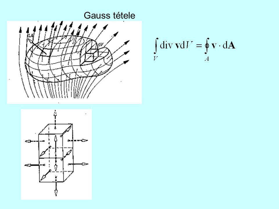 Gauss tétele