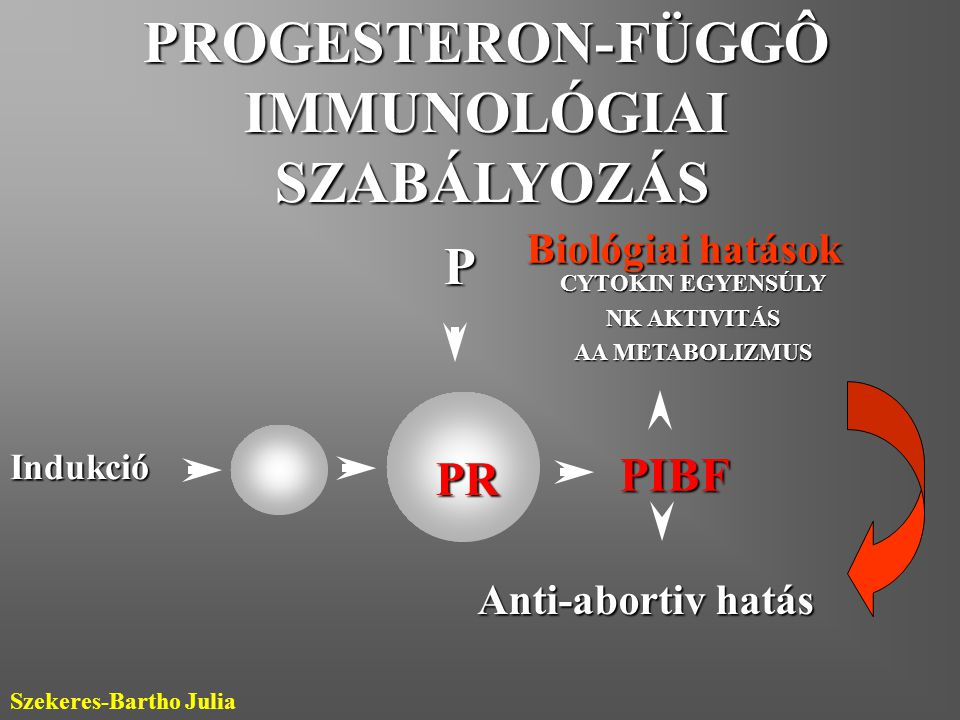 PROGESTERON-FÜGGÔ IMMUNOLÓGIAI SZABÁLYOZÁS