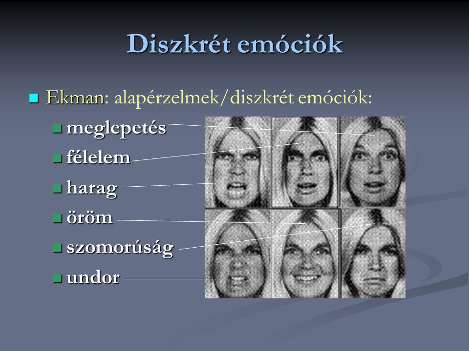 Diszkrét emóciók Ekman: alapérzelmek/diszkrét emóciók: meglepetés