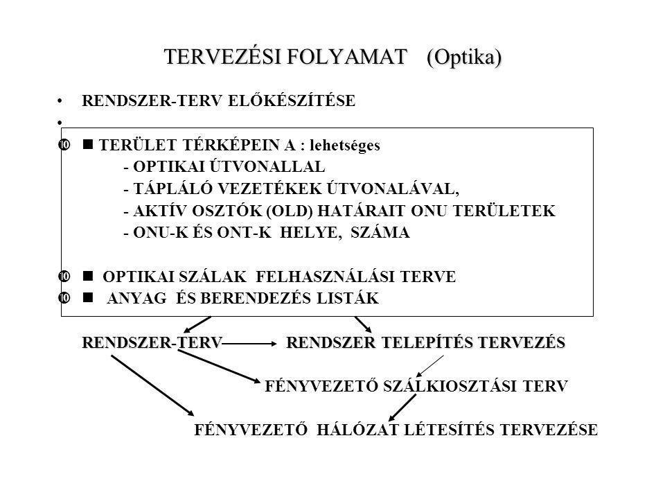 TERVEZÉSI FOLYAMAT (Optika)
