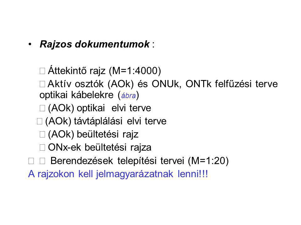 Rajzos dokumentumok : Þ Áttekintő rajz (M=1:4000) Þ Aktív osztók (AOk) és ONUk, ONTk felfűzési terve optikai kábelekre (ábra)