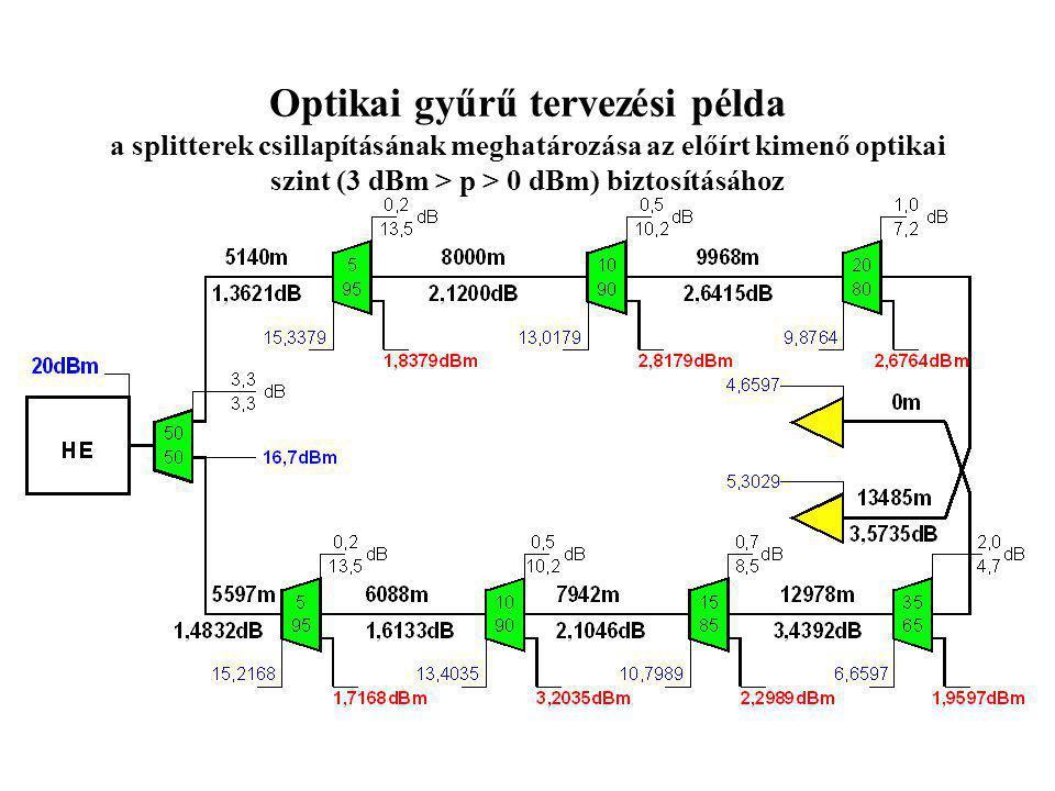 Optikai gyűrű tervezési példa a splitterek csillapításának meghatározása az előírt kimenő optikai szint (3 dBm > p > 0 dBm) biztosításához