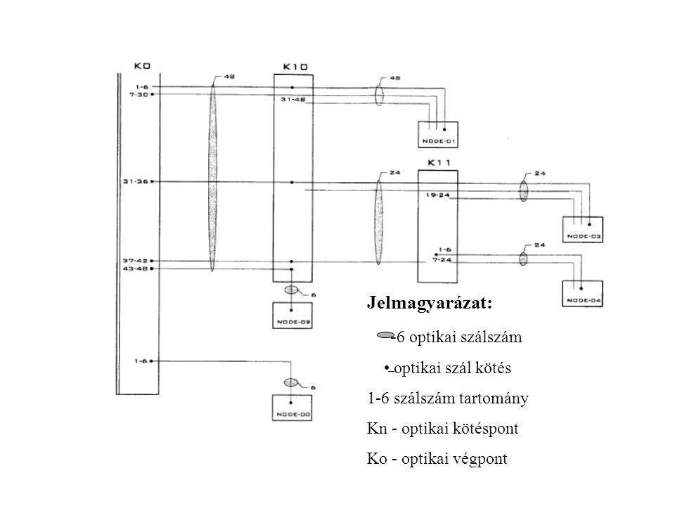 Jelmagyarázat: -6 optikai szálszám • optikai szál kötés