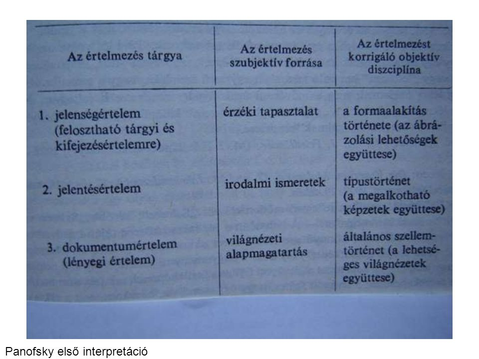 Panofsky első interpretáció