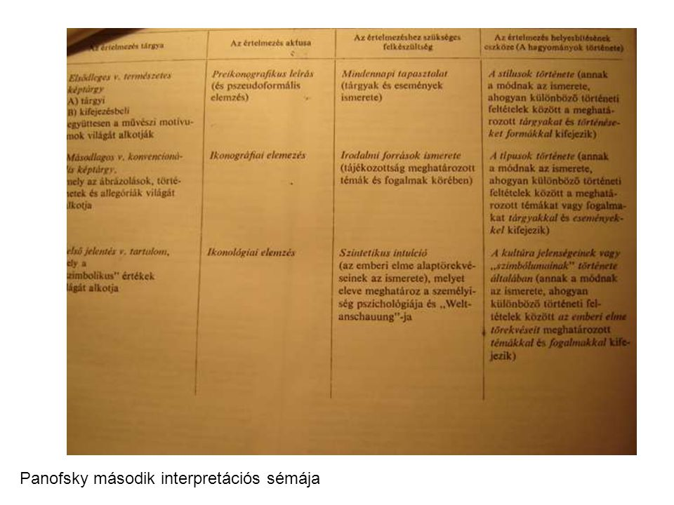Panofsky második interpretációs sémája