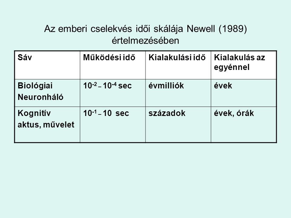 Az emberi cselekvés idői skálája Newell (1989) értelmezésében