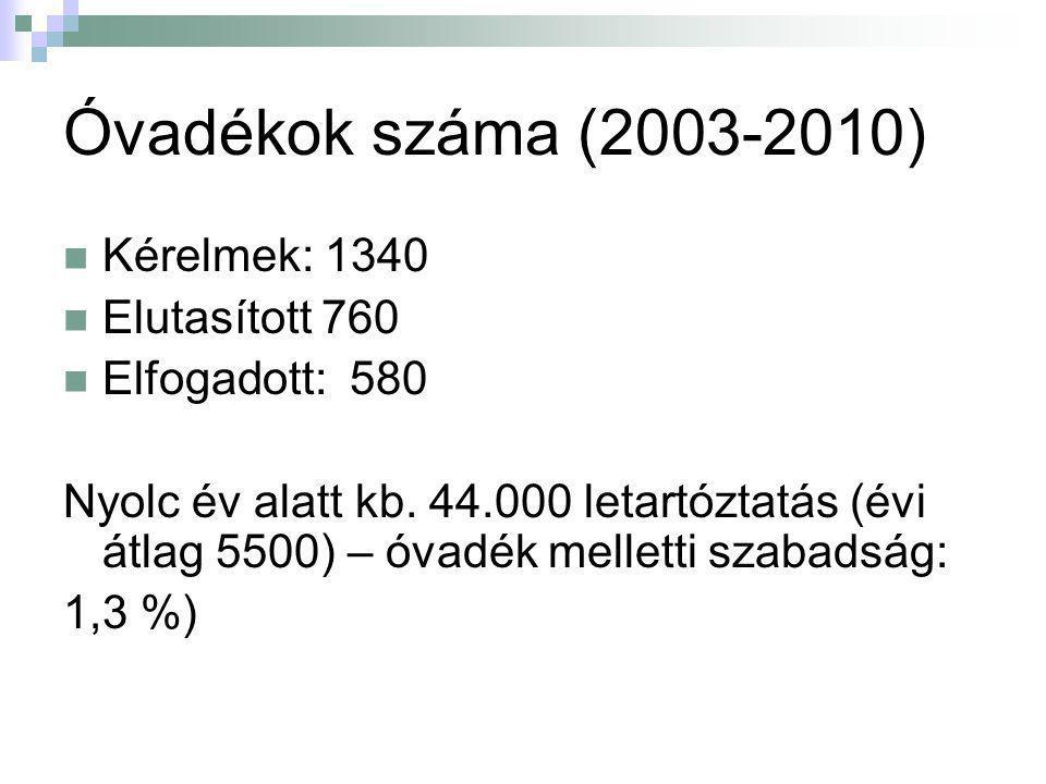 Óvadékok száma (2003-2010) Kérelmek: 1340 Elutasított 760