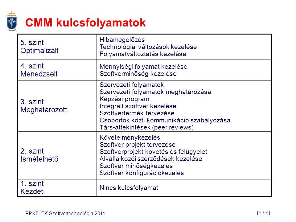CMM kulcsfolyamatok 5. szint Optimalizált 4. szint Menedzselt