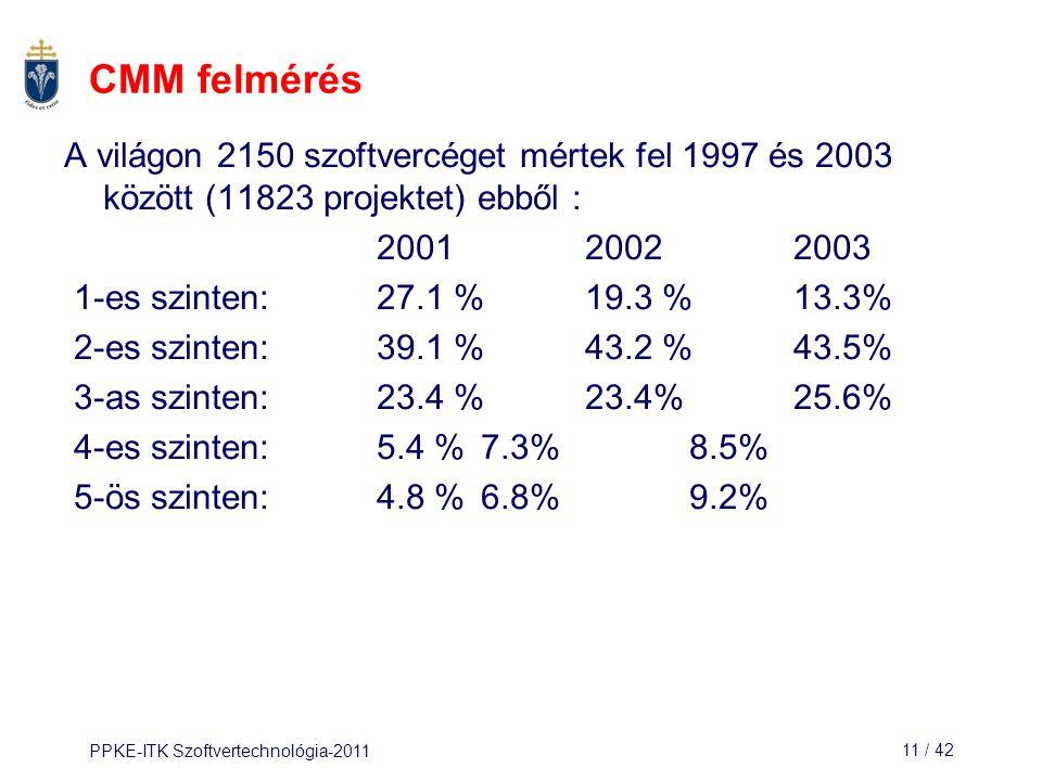 CMM felmérés A világon 2150 szoftvercéget mértek fel 1997 és 2003 között (11823 projektet) ebből : 2001 2002 2003.