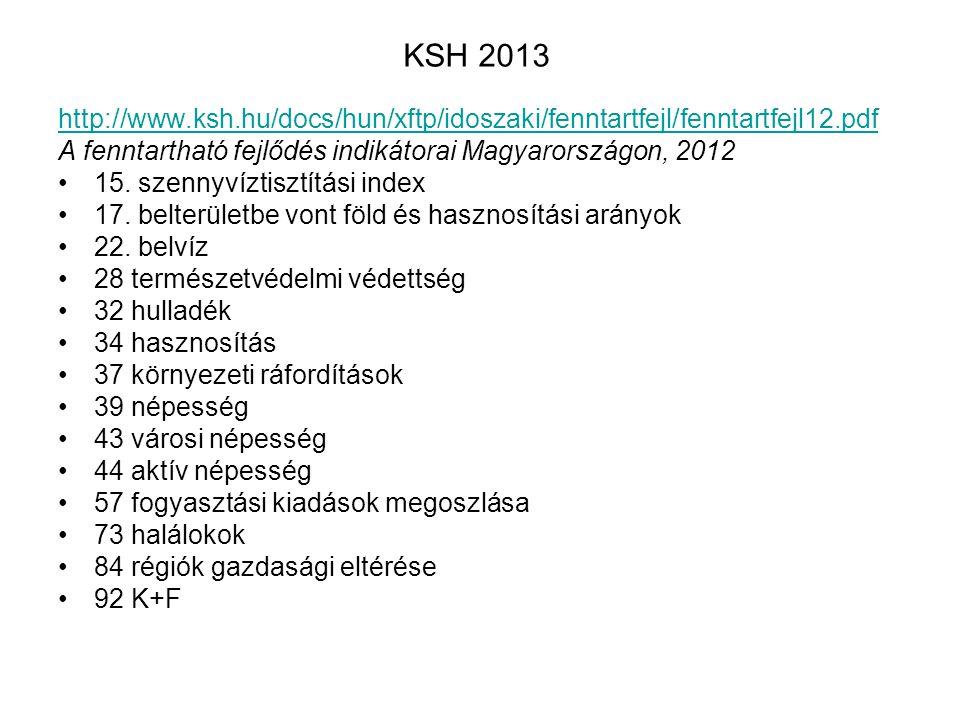 KSH 2013 http://www.ksh.hu/docs/hun/xftp/idoszaki/fenntartfejl/fenntartfejl12.pdf. A fenntartható fejlődés indikátorai Magyarországon, 2012.