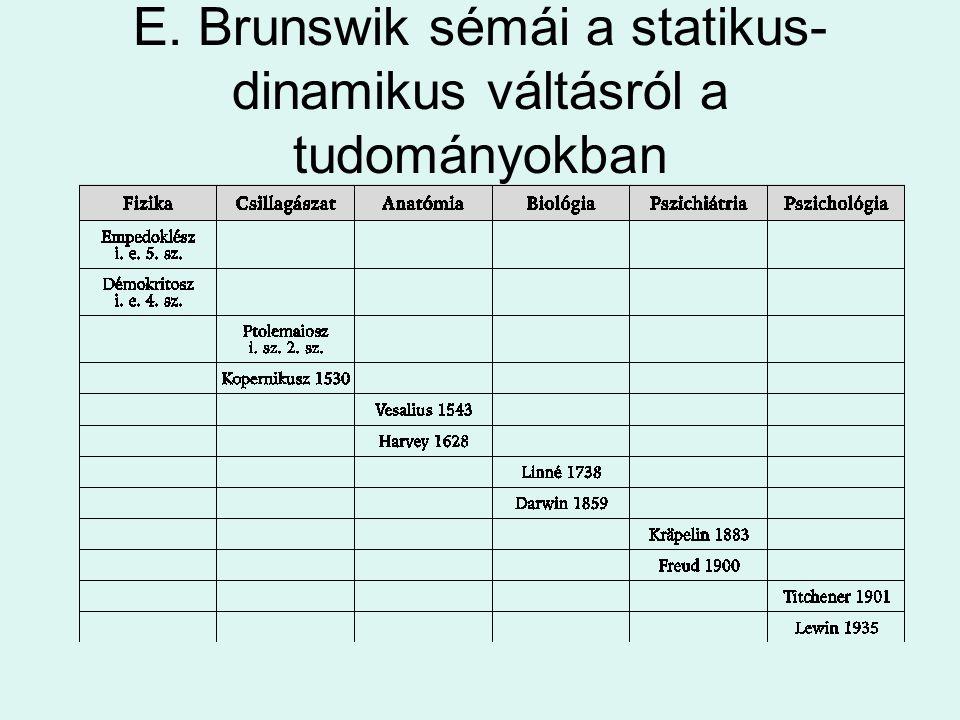 E. Brunswik sémái a statikus-dinamikus váltásról a tudományokban