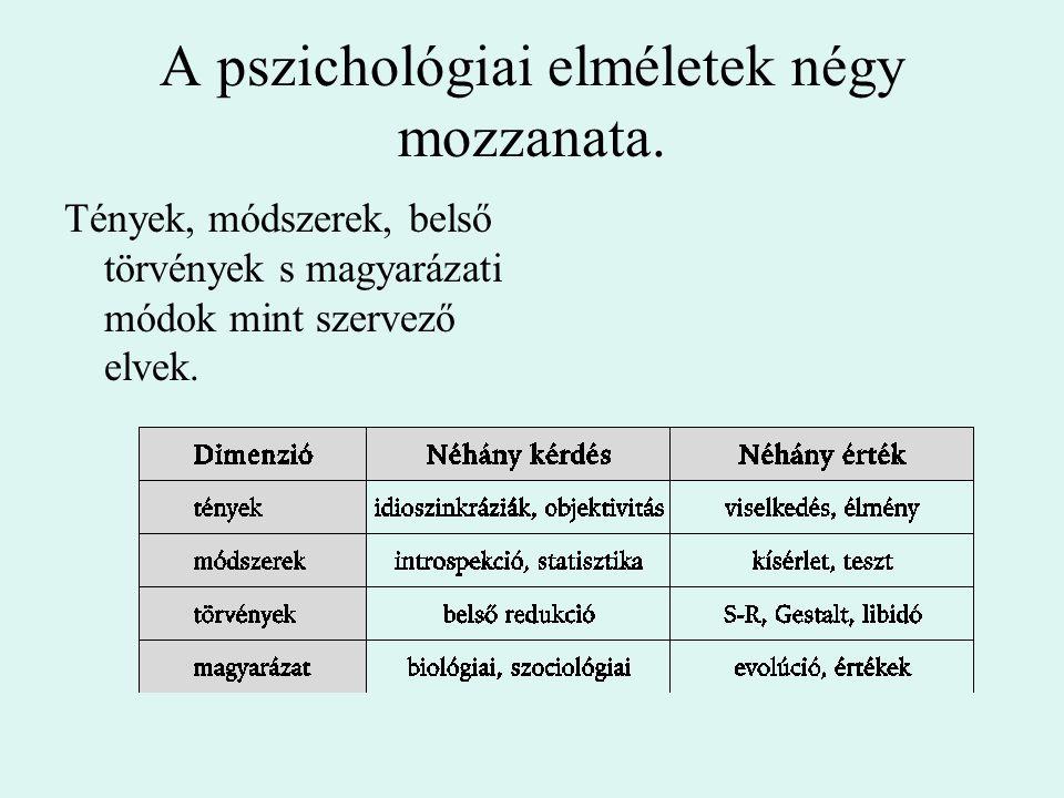 A pszichológiai elméletek négy mozzanata.