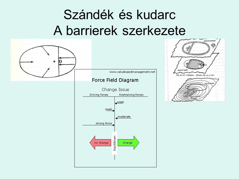 Szándék és kudarc A barrierek szerkezete