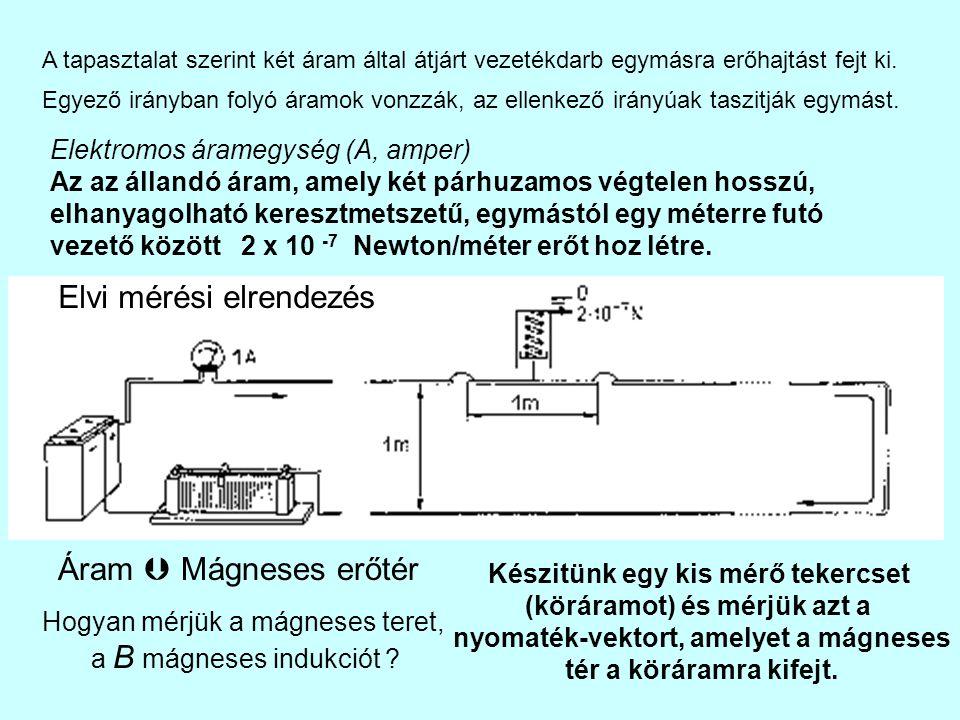 Elvi mérési elrendezés