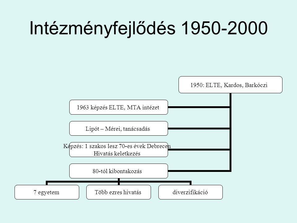 Intézményfejlődés 1950-2000