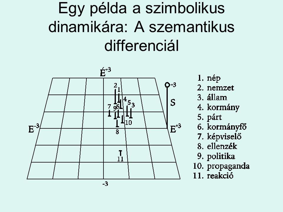 Egy példa a szimbolikus dinamikára: A szemantikus differenciál