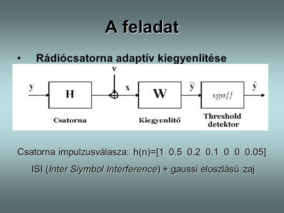 ISI (Inter Siymbol Interference) + gaussi eloszlású zaj