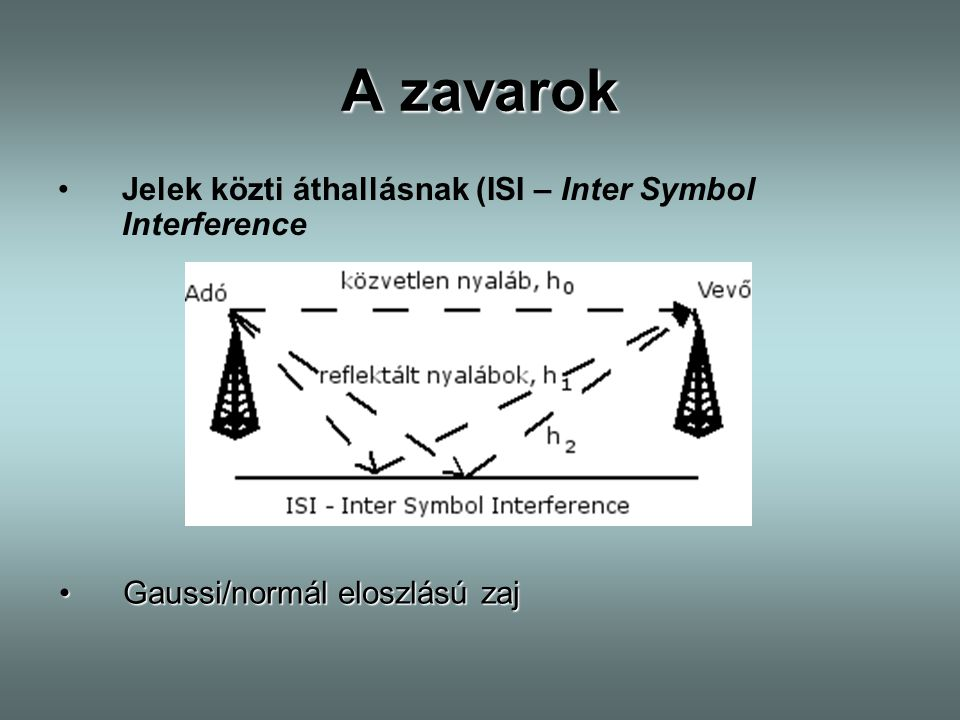 A zavarok Jelek közti áthallásnak (ISI – Inter Symbol Interference
