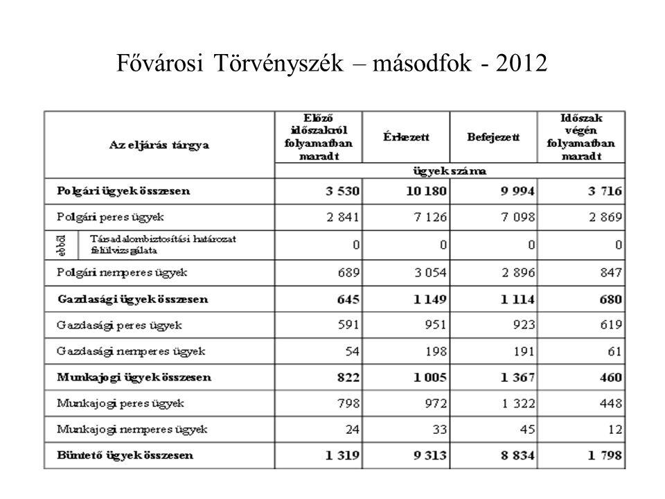 Fővárosi Törvényszék – másodfok - 2012