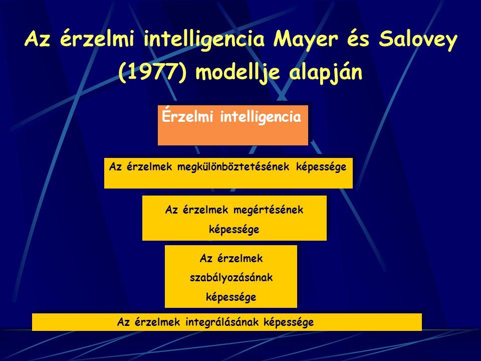 Az érzelmi intelligencia Mayer és Salovey (1977) modellje alapján