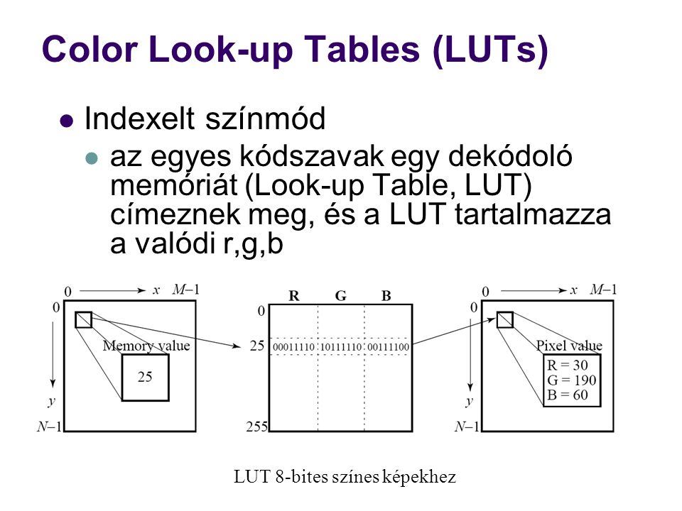 Color Look-up Tables (LUTs)