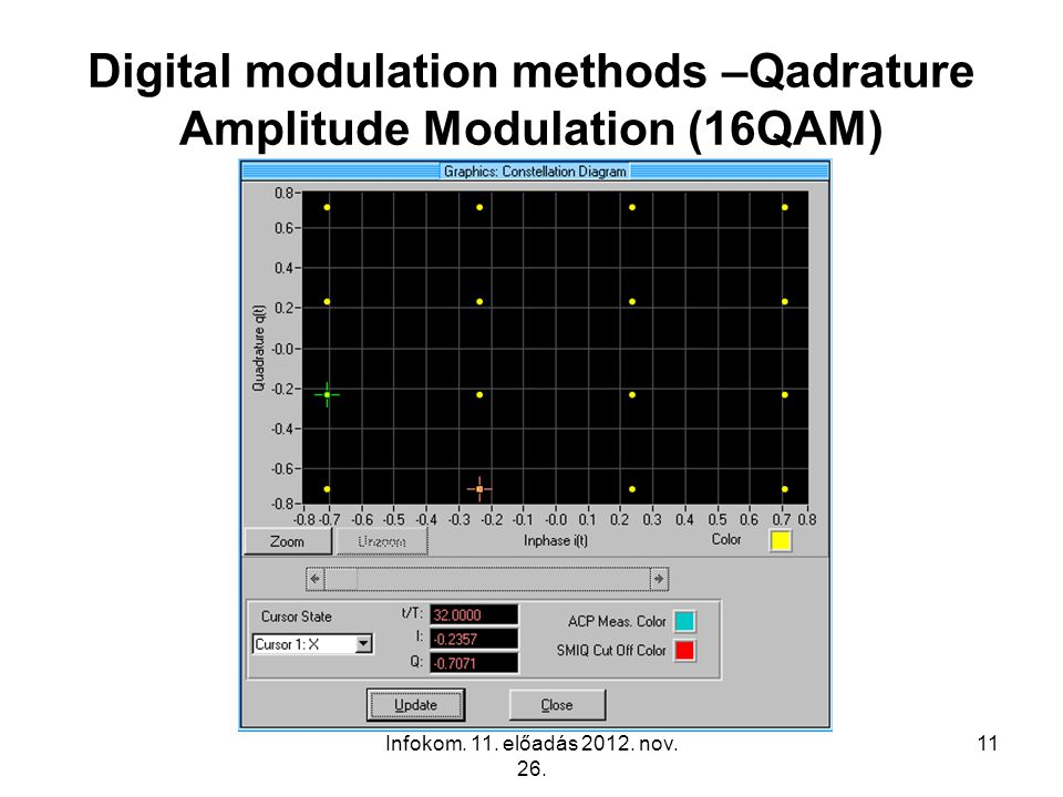 Digital modulation methods –Qadrature Amplitude Modulation (16QAM)