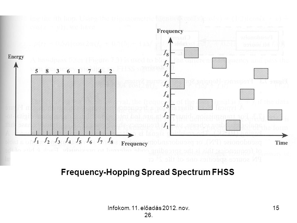 Frequency-Hopping Spread Spectrum FHSS