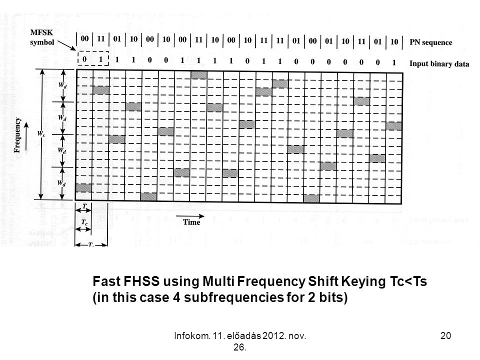 Fast FHSS using Multi Frequency Shift Keying Tc<Ts