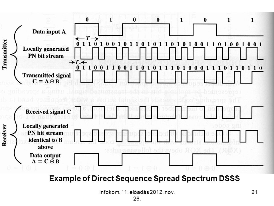 Example of Direct Sequence Spread Spectrum DSSS