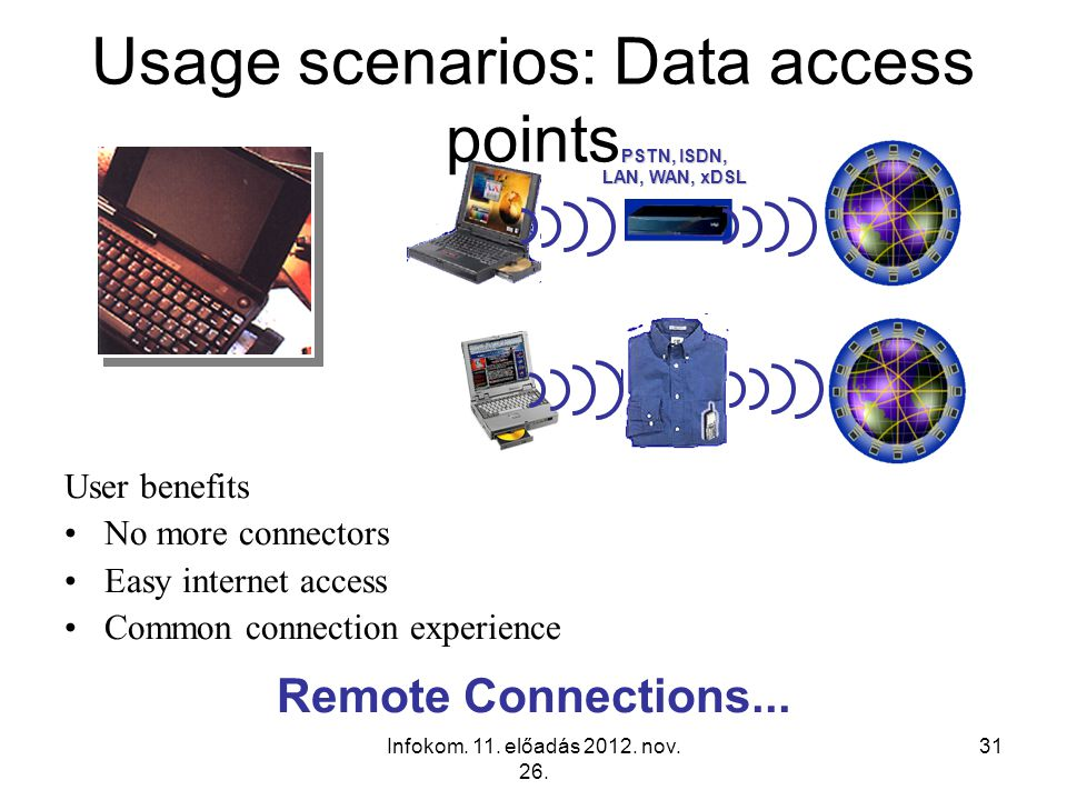 Usage scenarios: Data access points