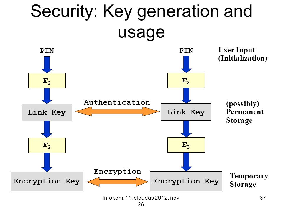 Security: Key generation and usage