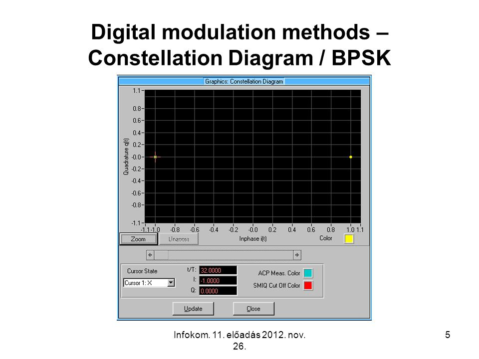 Digital modulation methods – Constellation Diagram / BPSK