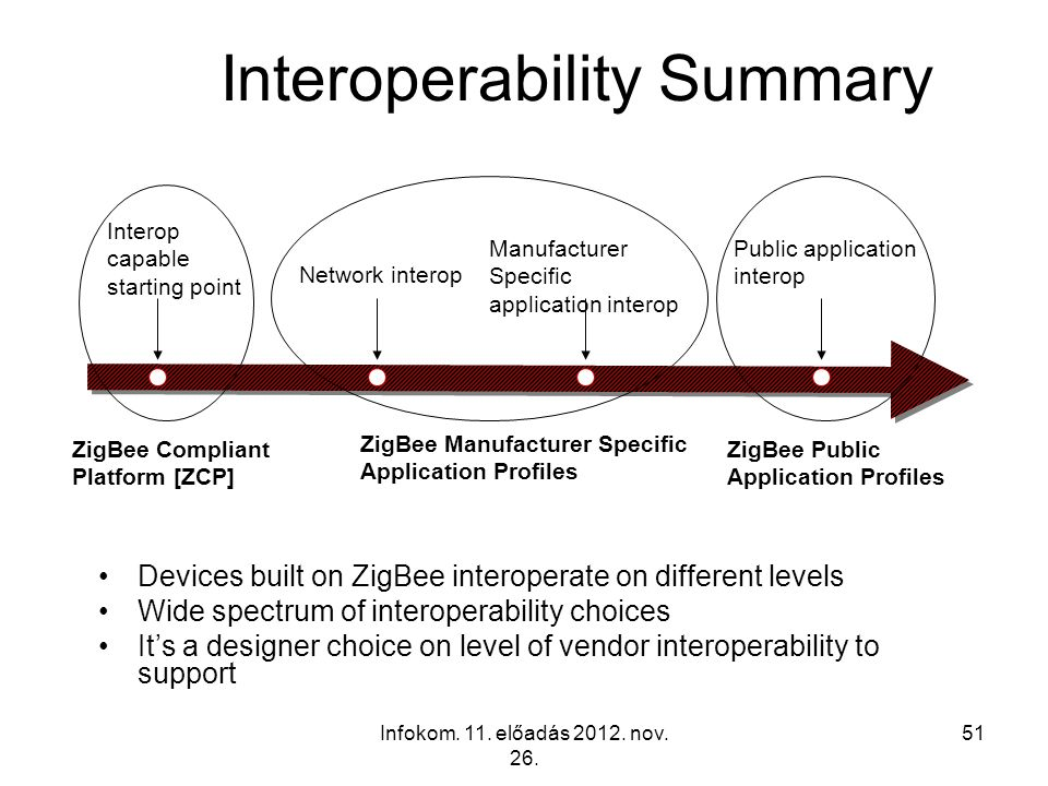 Interoperability Summary