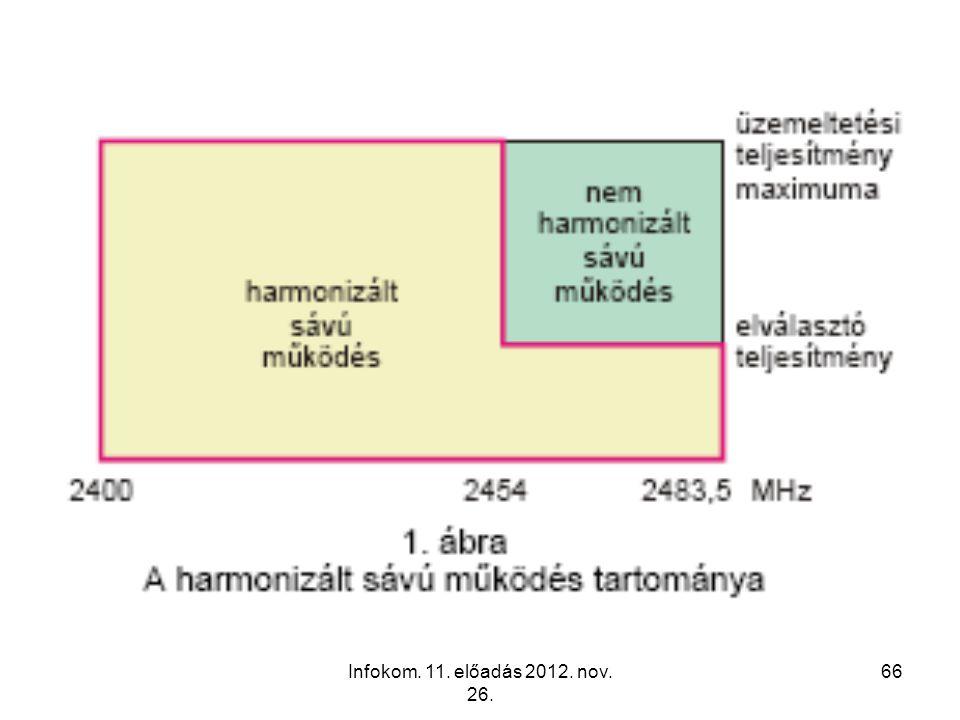 Infokom. 11. előadás 2012. nov. 26.