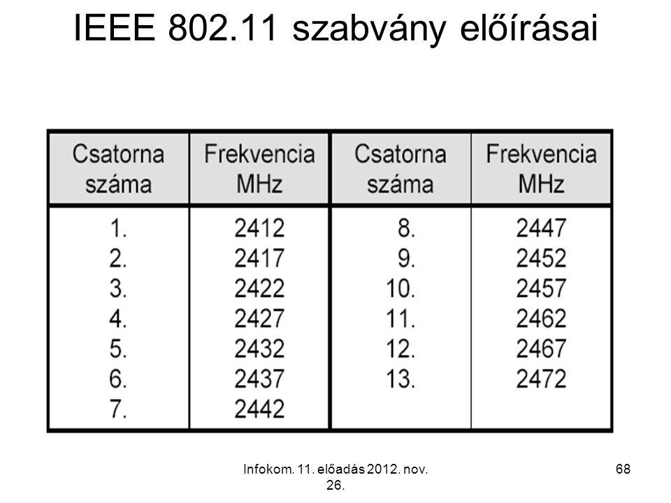 IEEE 802.11 szabvány előírásai