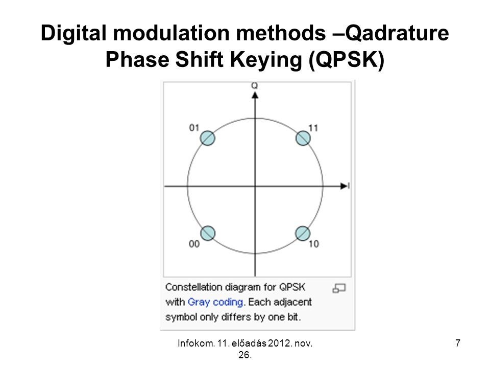 Digital modulation methods –Qadrature Phase Shift Keying (QPSK)
