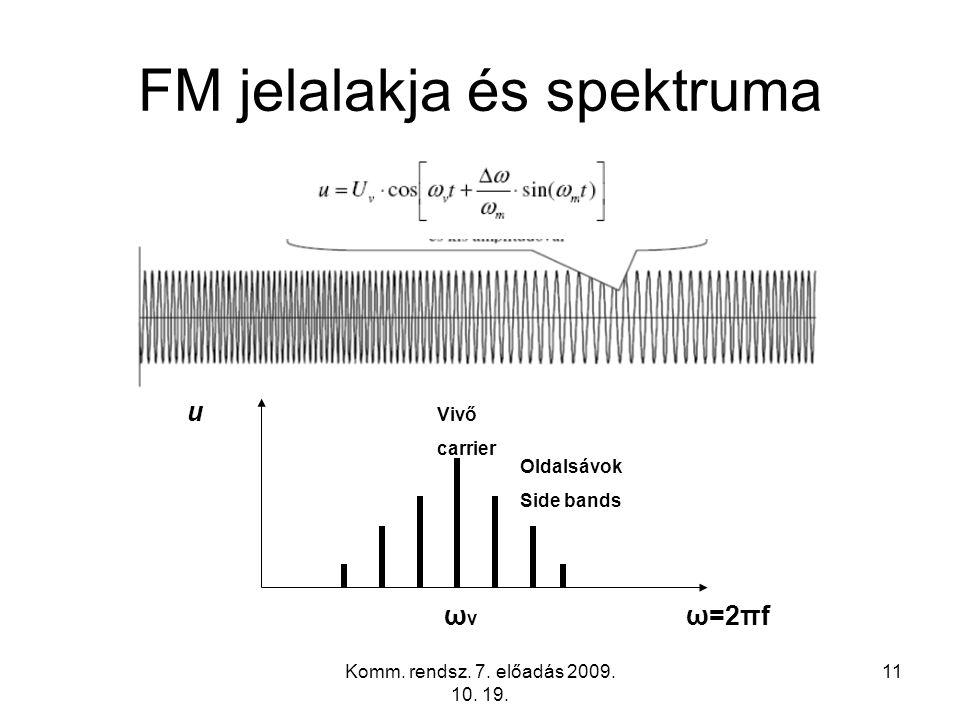 FM jelalakja és spektruma