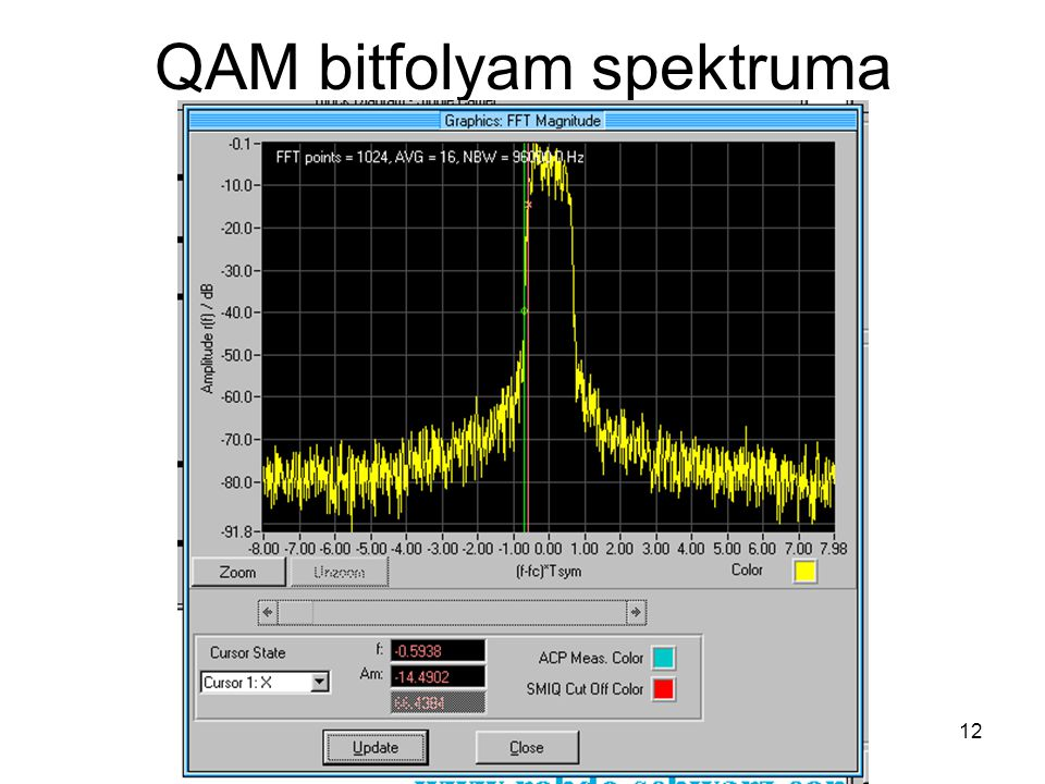 QAM bitfolyam spektruma