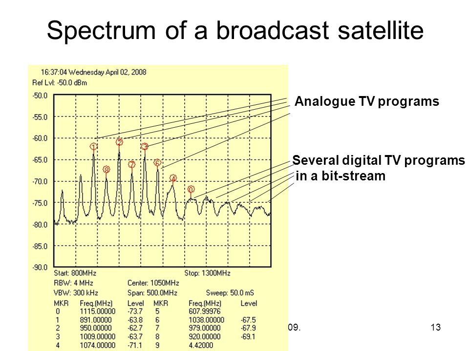 Spectrum of a broadcast satellite