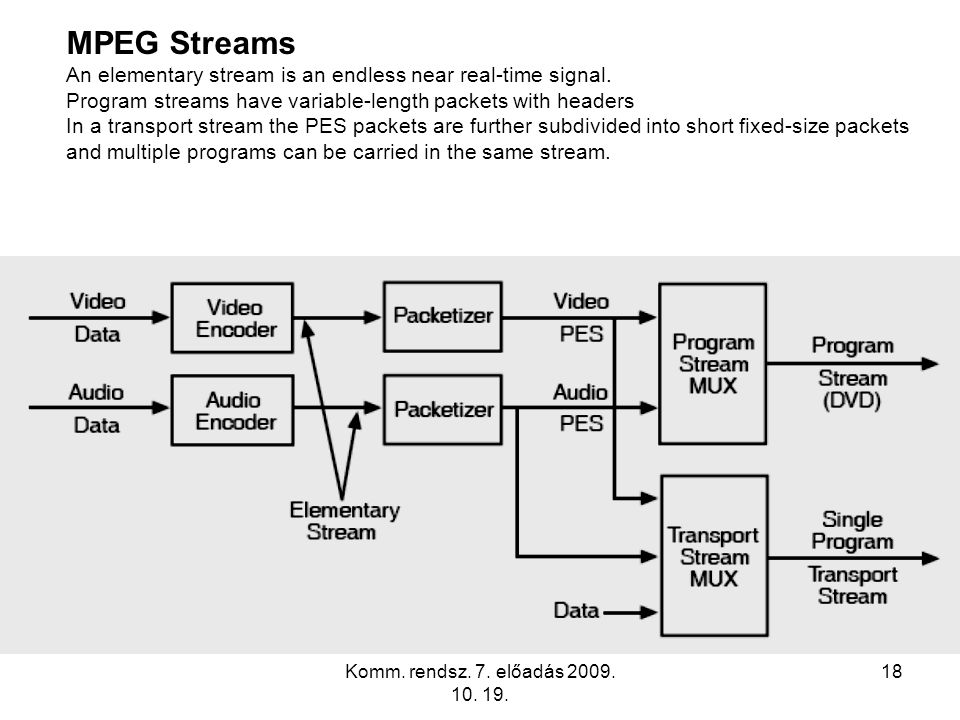 MPEG Streams An elementary stream is an endless near real-time signal