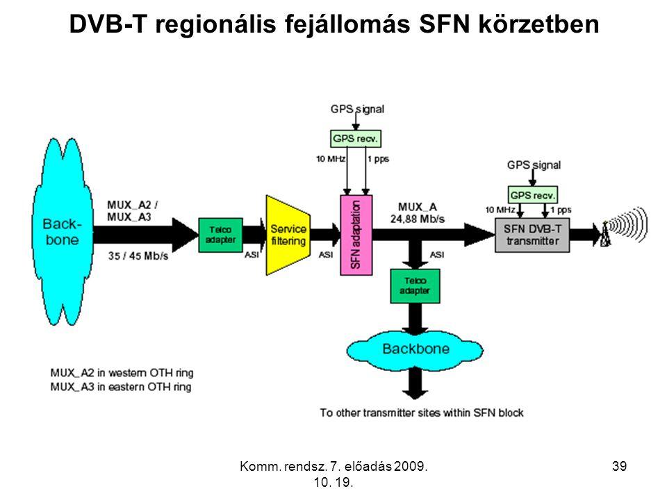 DVB-T regionális fejállomás SFN körzetben