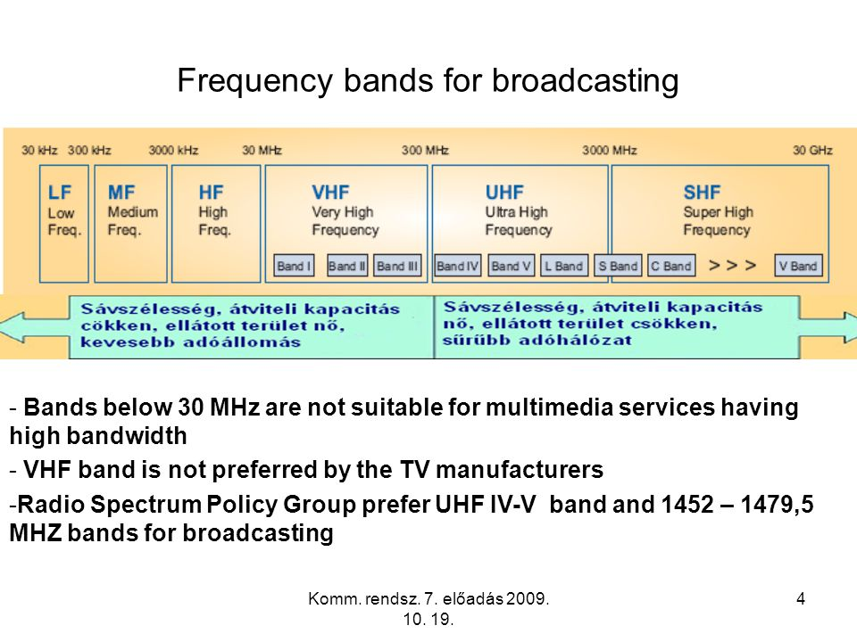 Frequency bands for broadcasting