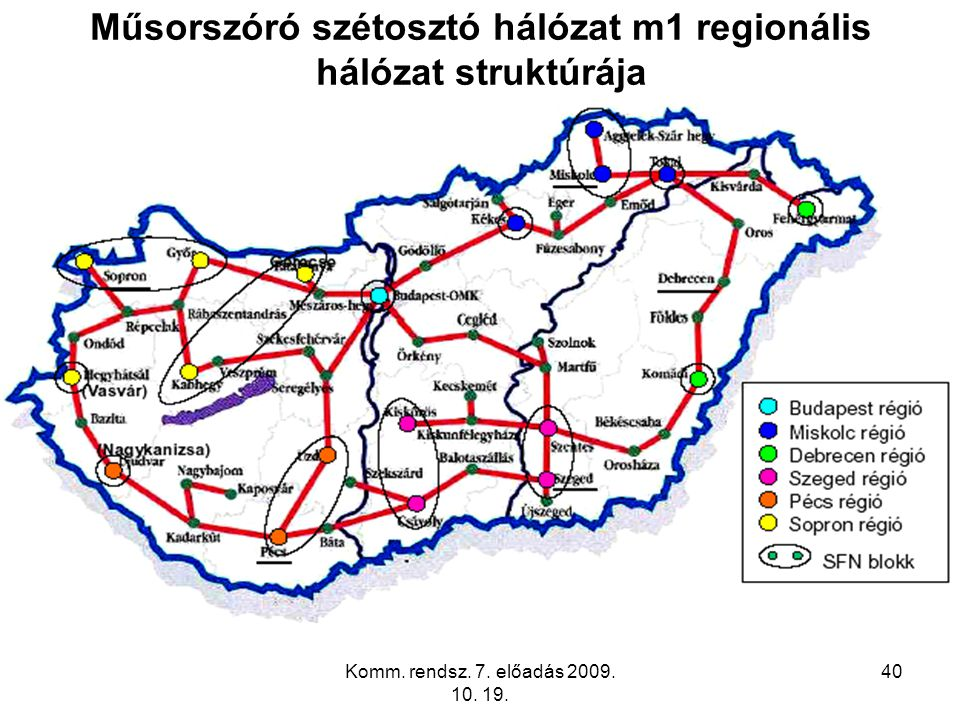 Műsorszóró szétosztó hálózat m1 regionális hálózat struktúrája