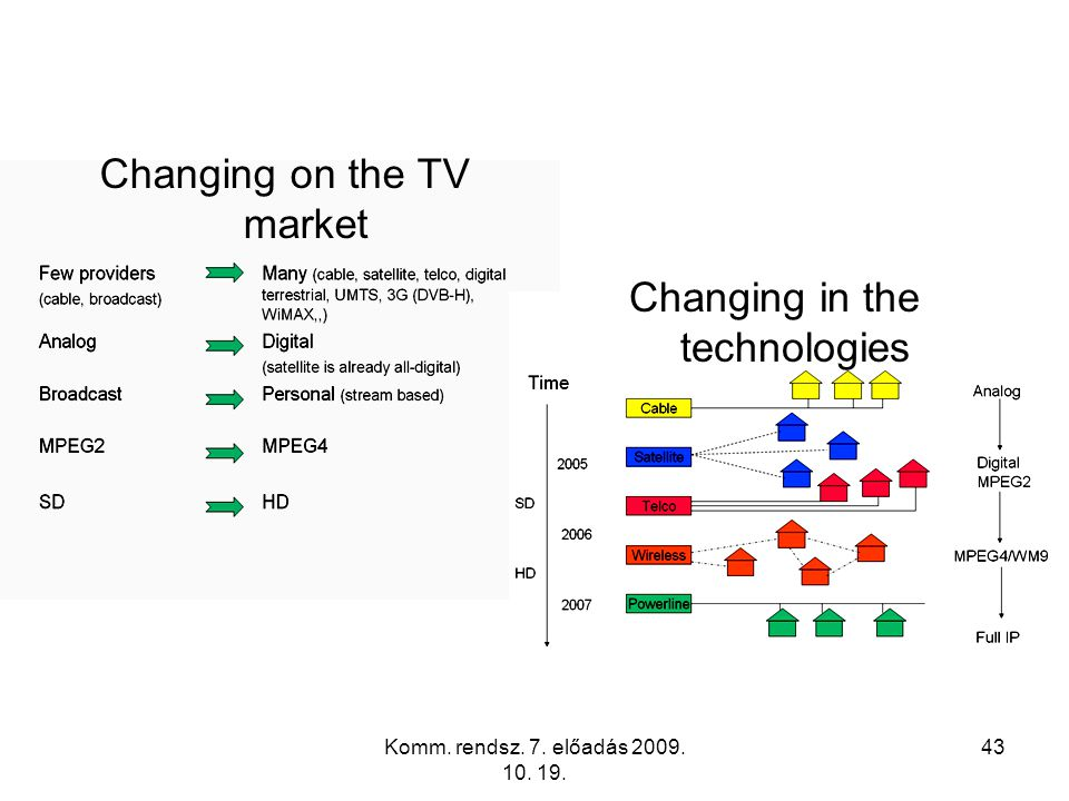 Changing on the TV market