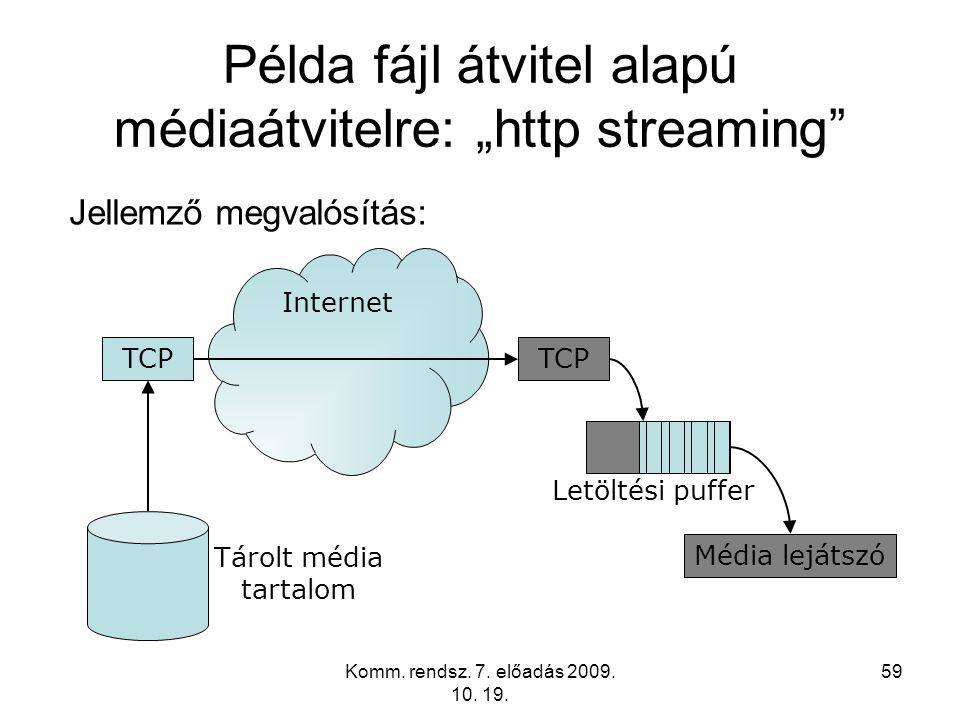 "Példa fájl átvitel alapú médiaátvitelre: ""http streaming"