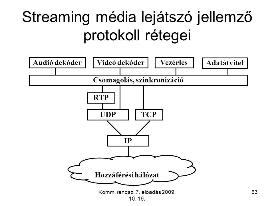 Streaming média lejátszó jellemző protokoll rétegei