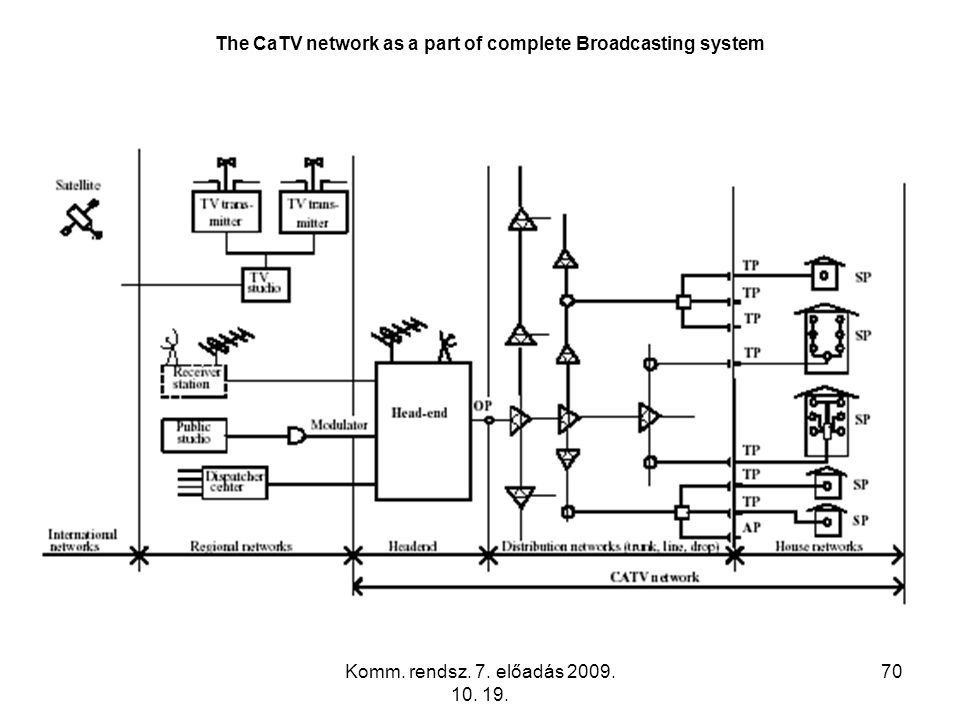 The CaTV network as a part of complete Broadcasting system