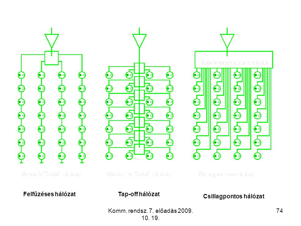 Felfűzéses hálózat Tap-off hálózat Csillagpontos hálózat Komm. rendsz. 7. előadás 2009. 10. 19.
