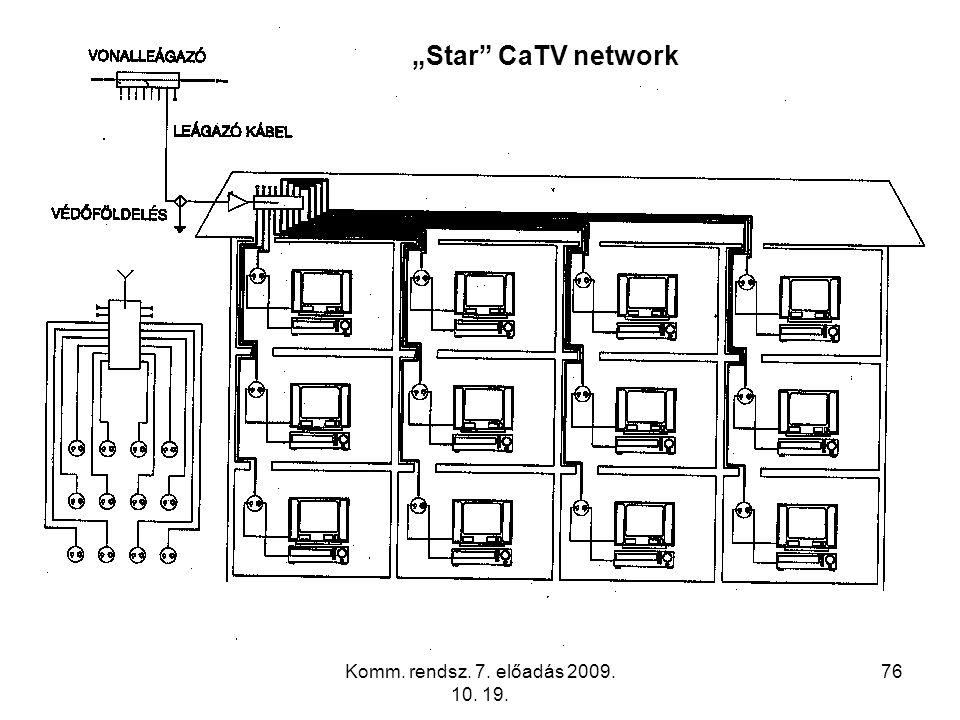 """""""Star CaTV network Komm. rendsz. 7. előadás 2009. 10. 19."""